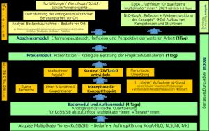 """Modell 1: Aufbau des gemeinsamen Konzeptes und Prozesses von KogA/NLQ """"Qualifizierung – Beratung – Prozessbegleitung"""""""