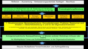 """Modell 2: KogA """"Konzept eines kombinierten Qualifizierungs-, Beratungs- und Prozessbegleitungsansatzes"""""""